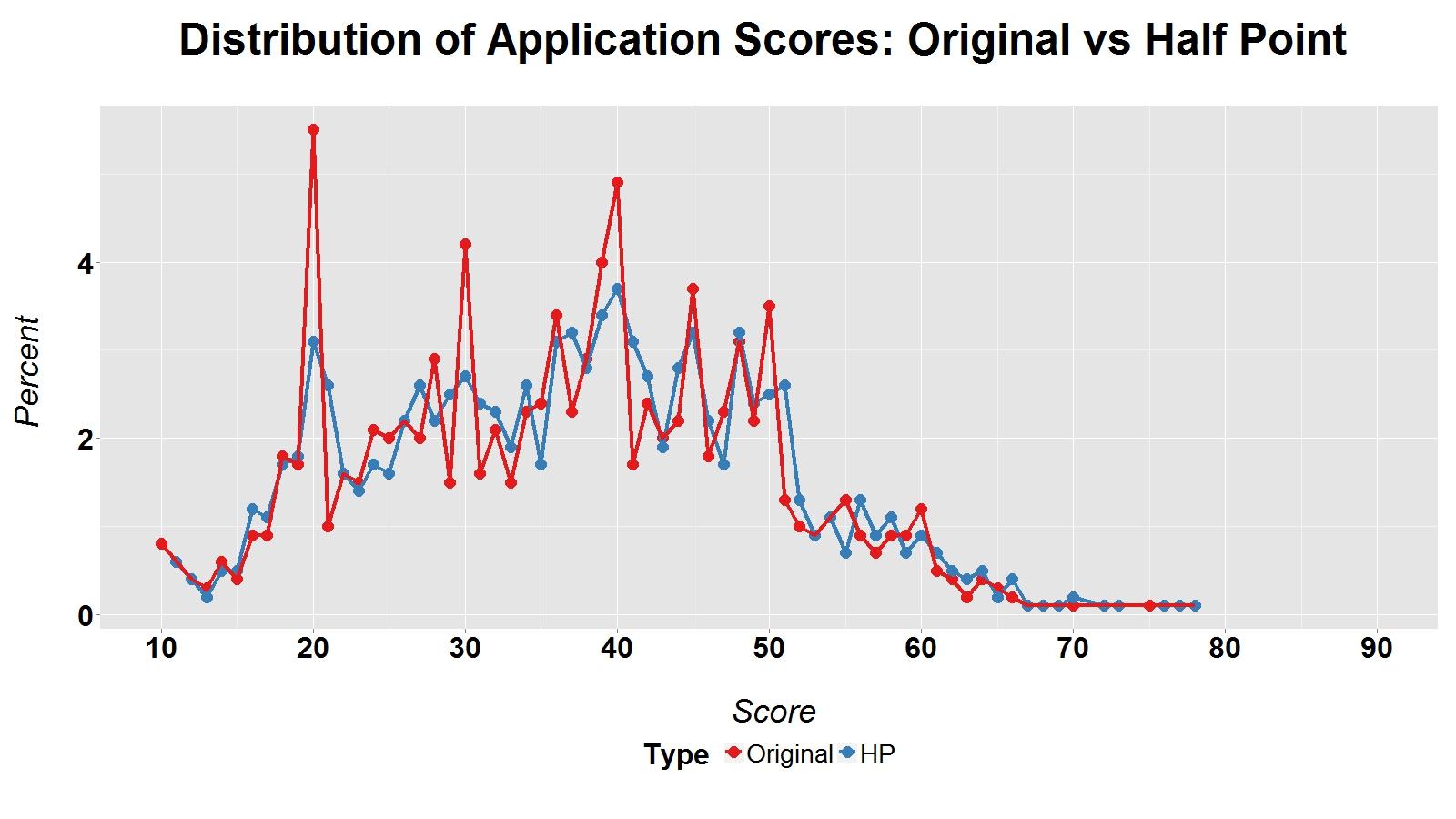 Distribution of Application Scores graph